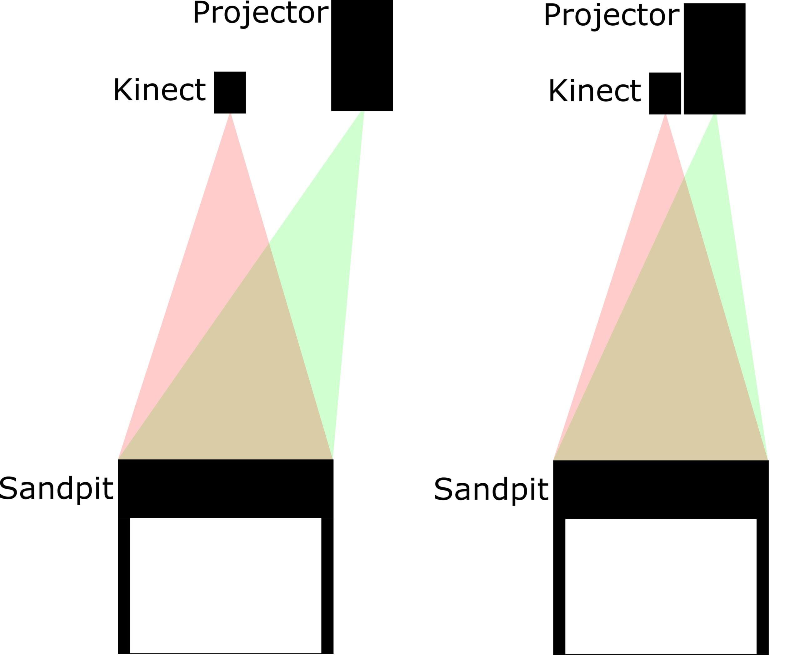 Augmented Reality Sandbox DIY